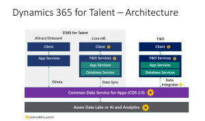 Dynamics 365 for Talent Architecture